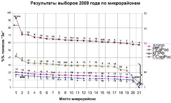 выборы в Зеленограде